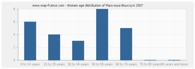 Women age distribution of Mars-sous-Bourcq in 2007