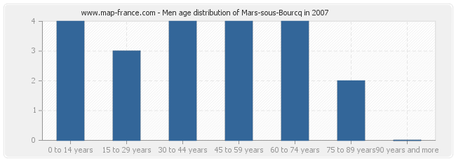 Men age distribution of Mars-sous-Bourcq in 2007