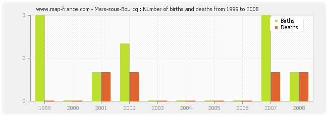 Mars-sous-Bourcq : Number of births and deaths from 1999 to 2008