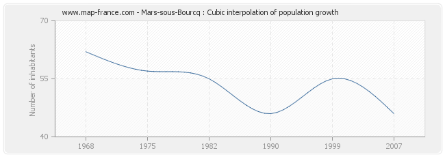Mars-sous-Bourcq : Cubic interpolation of population growth
