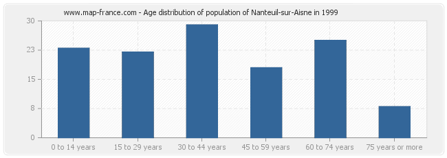 Age distribution of population of Nanteuil-sur-Aisne in 1999