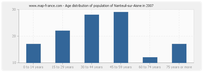 Age distribution of population of Nanteuil-sur-Aisne in 2007