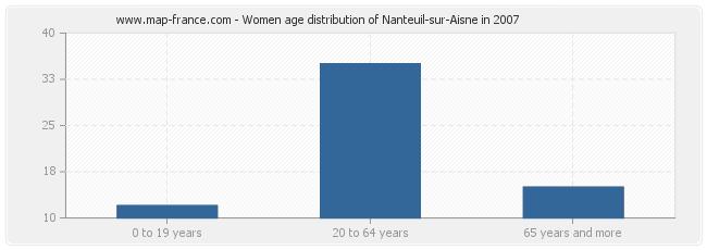 Women age distribution of Nanteuil-sur-Aisne in 2007
