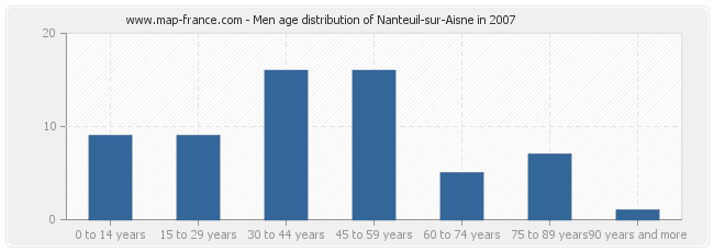Men age distribution of Nanteuil-sur-Aisne in 2007