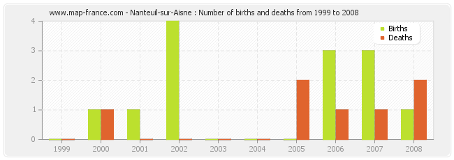 Nanteuil-sur-Aisne : Number of births and deaths from 1999 to 2008