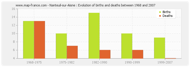 Nanteuil-sur-Aisne : Evolution of births and deaths between 1968 and 2007
