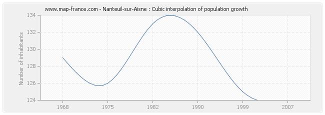 Nanteuil-sur-Aisne : Cubic interpolation of population growth