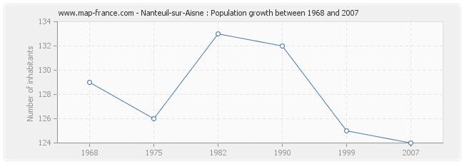 Population Nanteuil-sur-Aisne