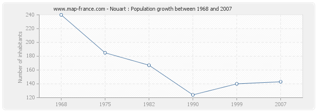 Population Nouart