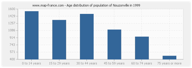 Age distribution of population of Nouzonville in 1999