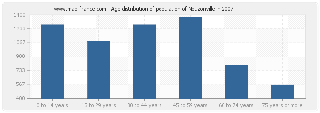 Age distribution of population of Nouzonville in 2007