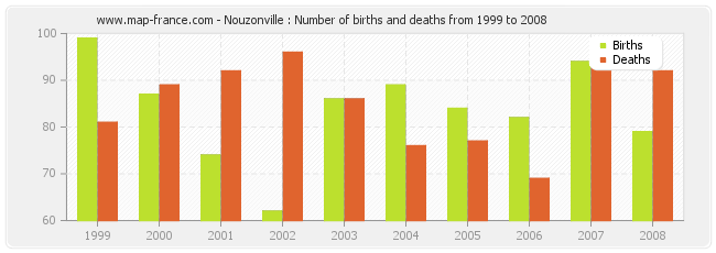 Nouzonville : Number of births and deaths from 1999 to 2008