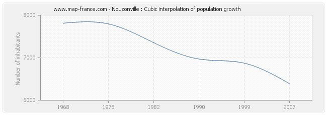 Nouzonville : Cubic interpolation of population growth