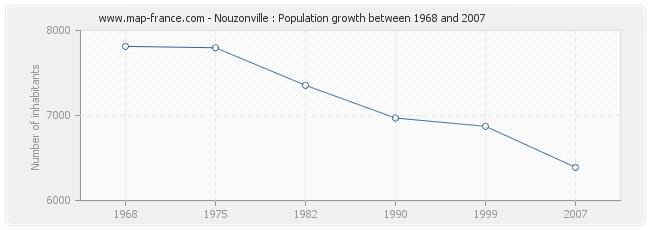 Population Nouzonville