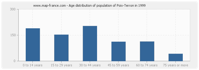 Age distribution of population of Poix-Terron in 1999