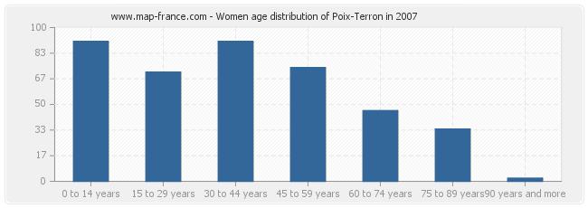 Women age distribution of Poix-Terron in 2007
