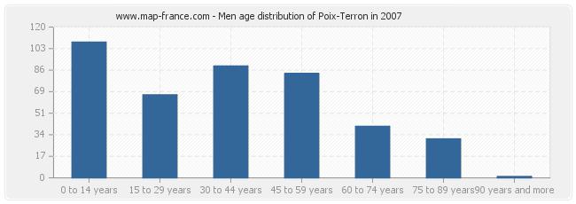 Men age distribution of Poix-Terron in 2007