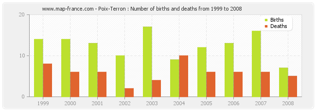 Poix-Terron : Number of births and deaths from 1999 to 2008