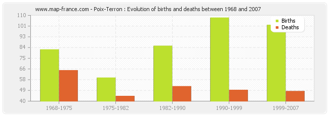Poix-Terron : Evolution of births and deaths between 1968 and 2007