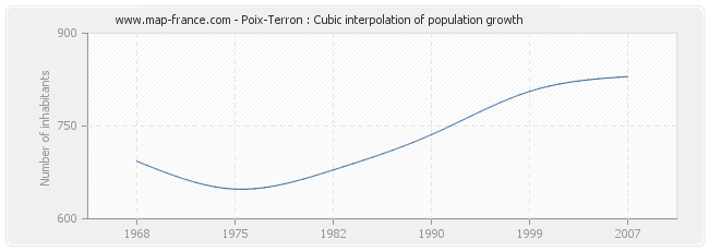 Poix-Terron : Cubic interpolation of population growth