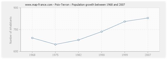Population Poix-Terron
