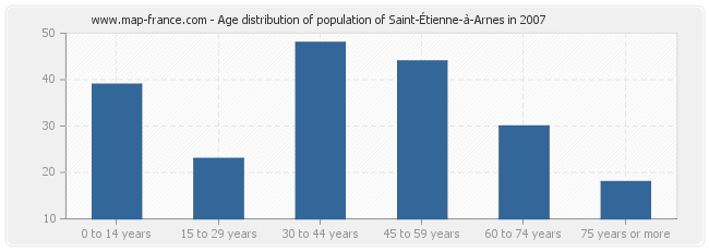 Age distribution of population of Saint-Étienne-à-Arnes in 2007