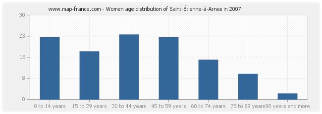 Women age distribution of Saint-Étienne-à-Arnes in 2007