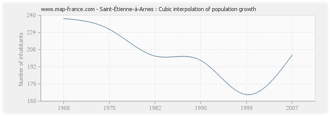 Saint-Étienne-à-Arnes : Cubic interpolation of population growth