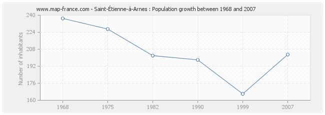 Population Saint-Étienne-à-Arnes