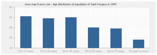Age distribution of population of Saint-Fergeux in 1999