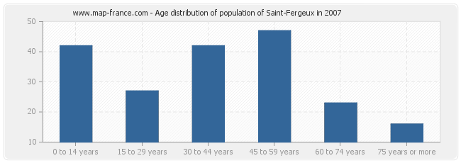 Age distribution of population of Saint-Fergeux in 2007