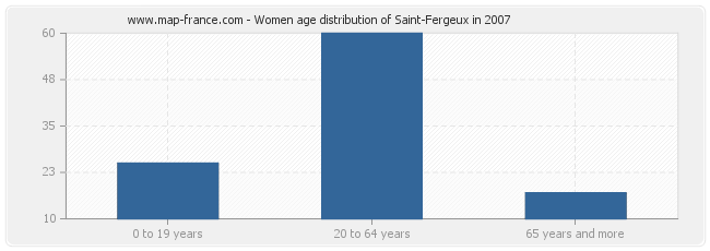 Women age distribution of Saint-Fergeux in 2007