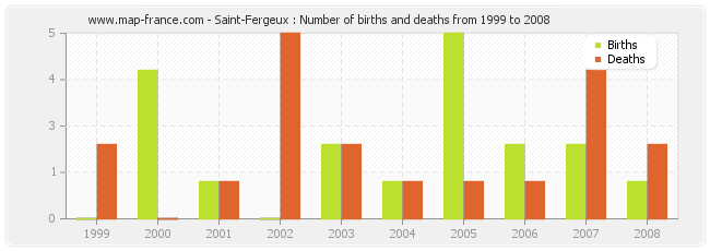Saint-Fergeux : Number of births and deaths from 1999 to 2008