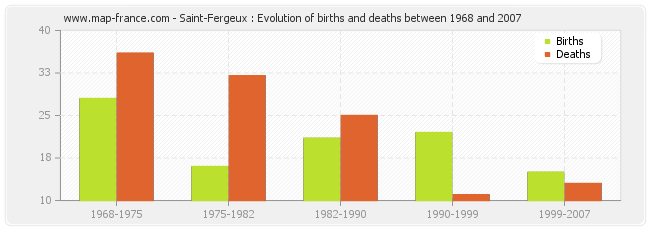 Saint-Fergeux : Evolution of births and deaths between 1968 and 2007