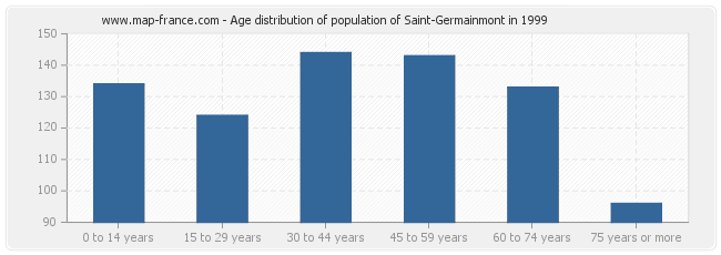 Age distribution of population of Saint-Germainmont in 1999