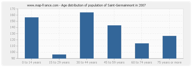 Age distribution of population of Saint-Germainmont in 2007