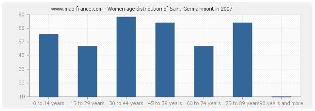 Women age distribution of Saint-Germainmont in 2007