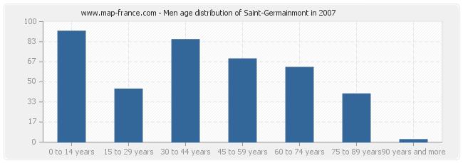 Men age distribution of Saint-Germainmont in 2007