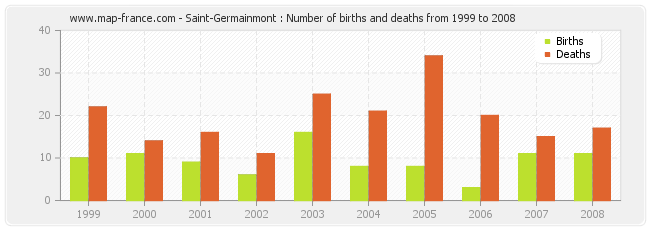 Saint-Germainmont : Number of births and deaths from 1999 to 2008