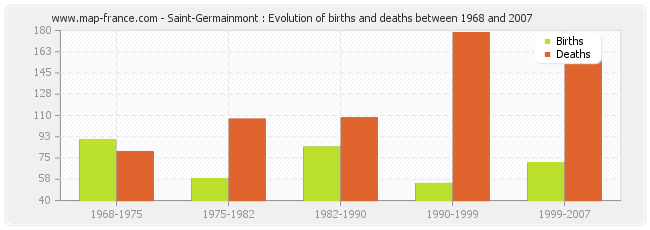 Saint-Germainmont : Evolution of births and deaths between 1968 and 2007