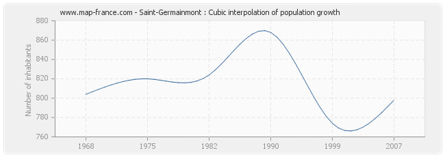 Saint-Germainmont : Cubic interpolation of population growth