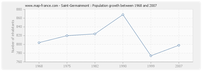Population Saint-Germainmont