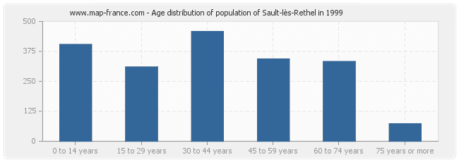 Age distribution of population of Sault-lès-Rethel in 1999