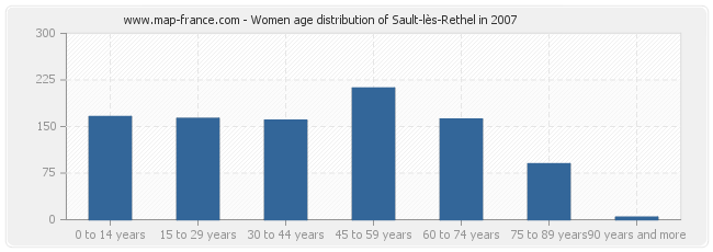 Women age distribution of Sault-lès-Rethel in 2007