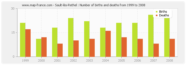 Sault-lès-Rethel : Number of births and deaths from 1999 to 2008