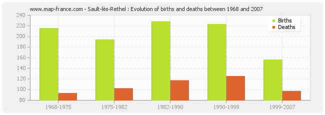 Sault-lès-Rethel : Evolution of births and deaths between 1968 and 2007