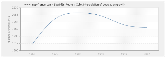 Sault-lès-Rethel : Cubic interpolation of population growth