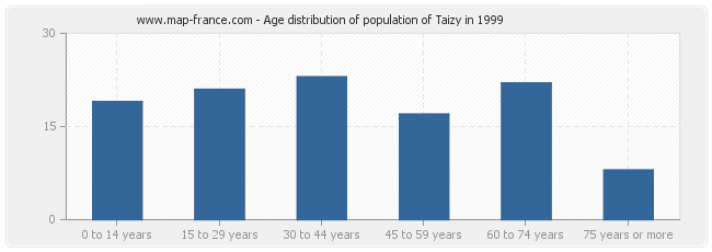 Age distribution of population of Taizy in 1999