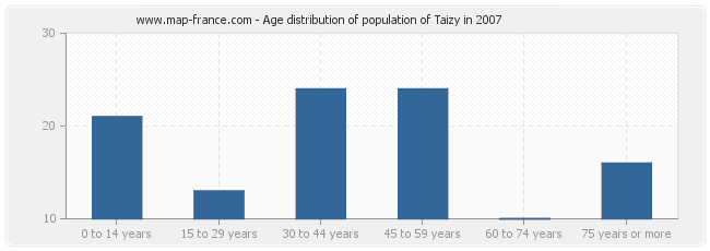 Age distribution of population of Taizy in 2007