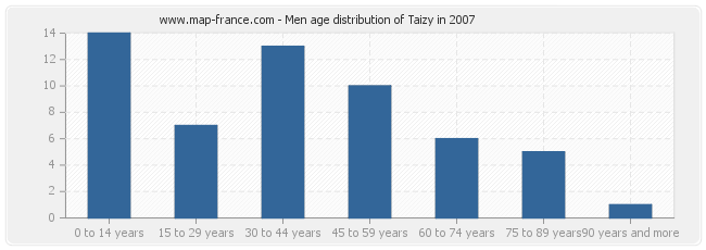 Men age distribution of Taizy in 2007